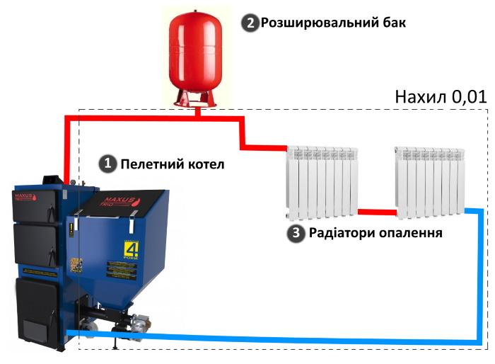 естественная циркуляция теплоносителя в системе отопления фото