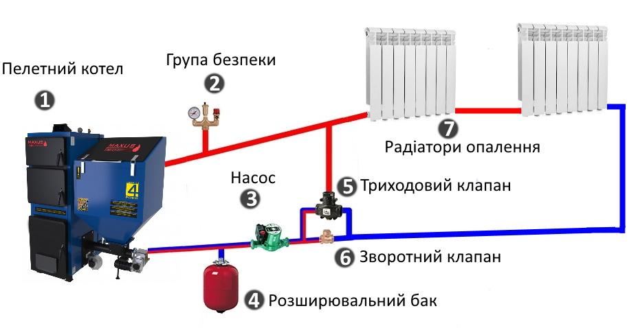 принудительная циркуляция теплоносителя в системе отопления фото