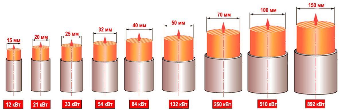 диаметр трубы к отопительному контуру фото