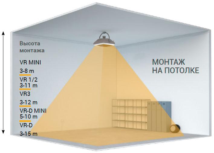потолочный монтаж водяных тепловентиляторов фото