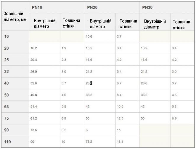 таблица диаметров труб для отопления фото